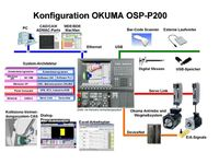 OKUMA OSP-P300M